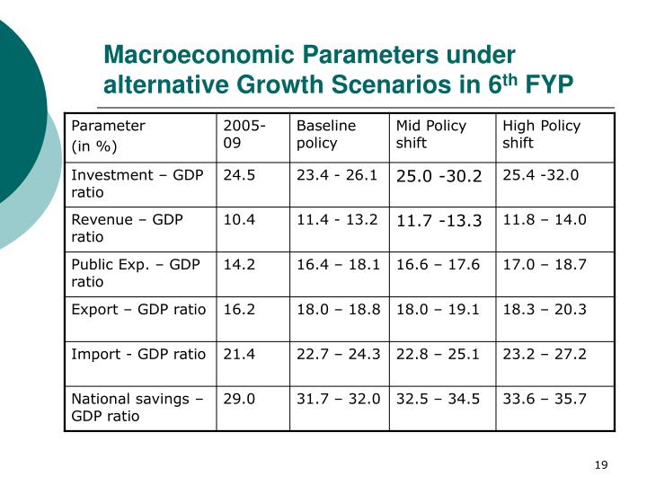 Macroeconomic Parameters under alternative Growth Scenarios