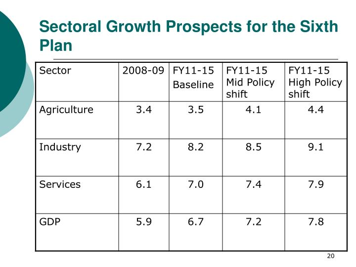 Sectoral Growth Prospects for the Sixth Plan