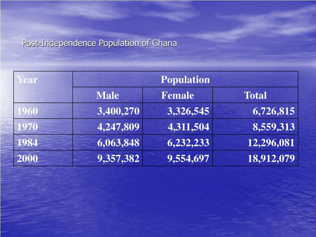 Post-Independence Population of Ghana