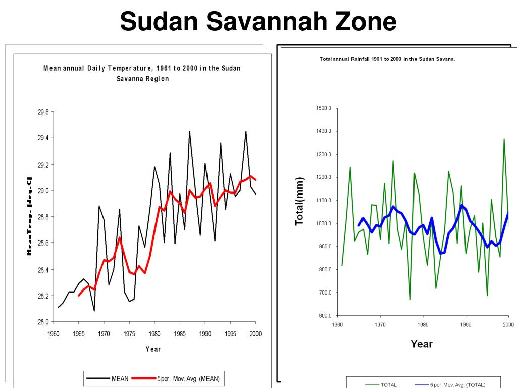 Sudan Savannah Zone