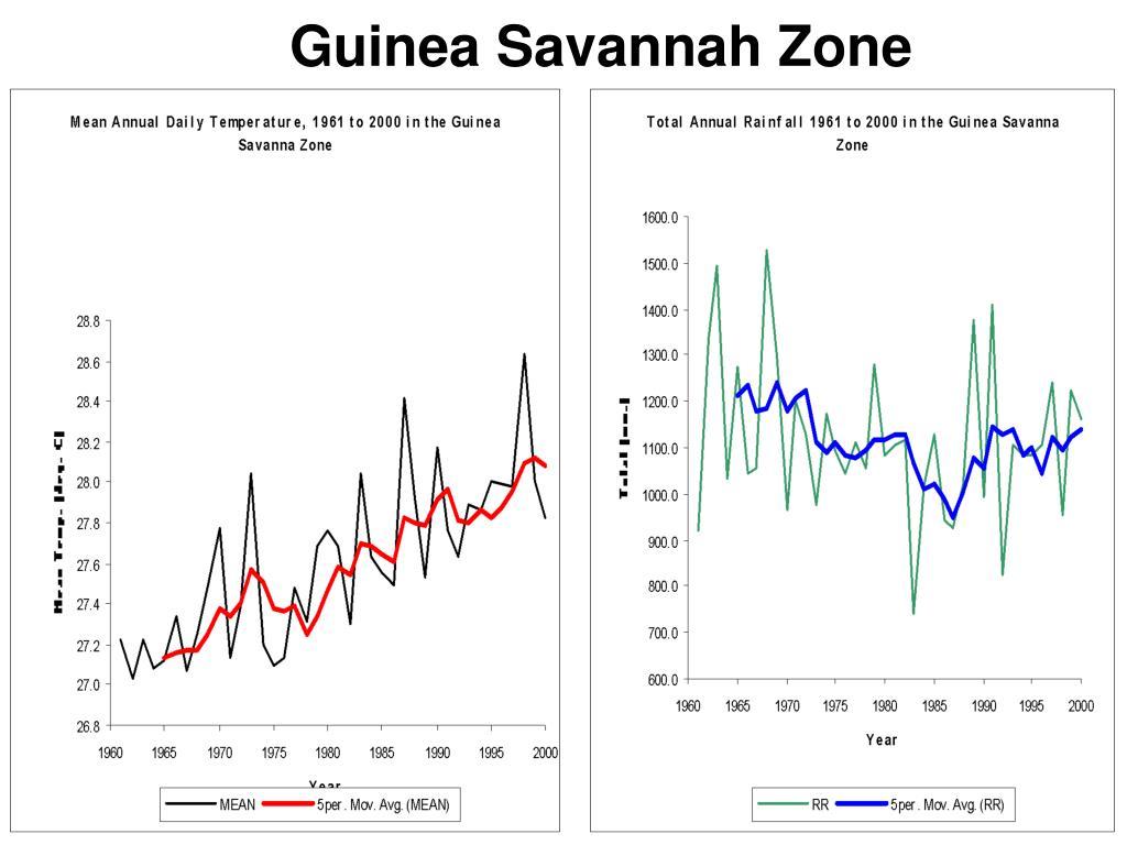 Guinea Savannah Zone