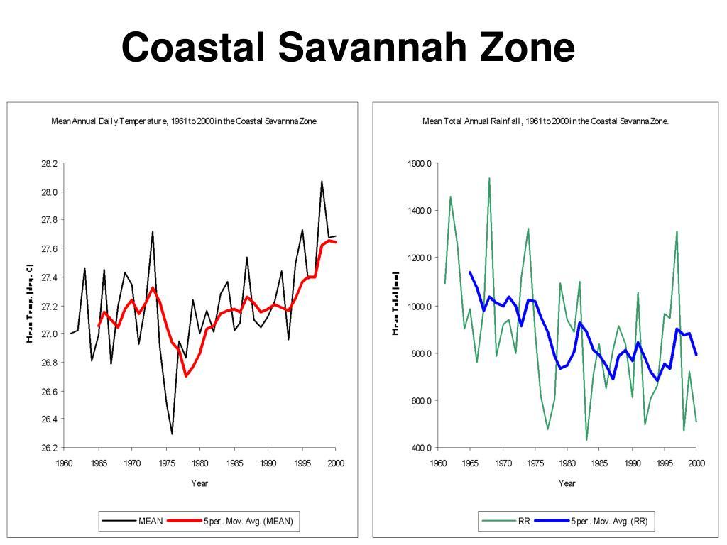 Coastal Savannah Zone
