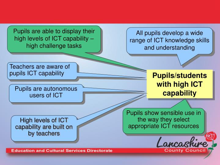 Pupils are able to display their high levels of ICT capability –  high challenge tasks