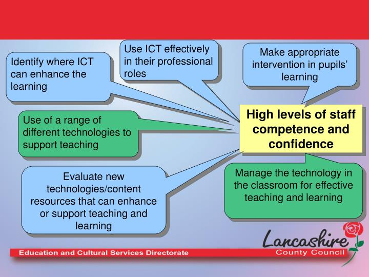Use ICT effectively in their professional roles