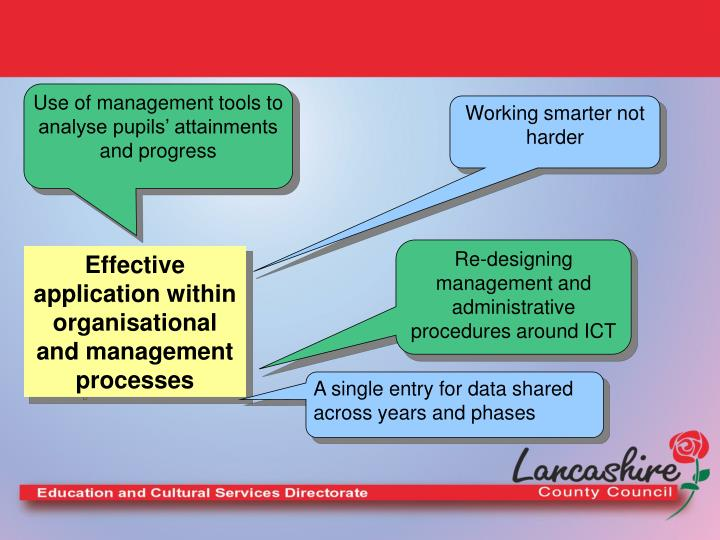Use of management tools to analyse pupils' attainments and progress