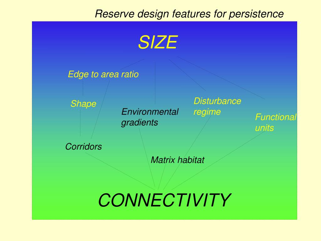 Reserve design features for persistence