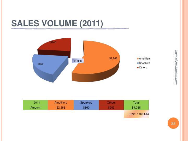 SALES VOLUME (2011)