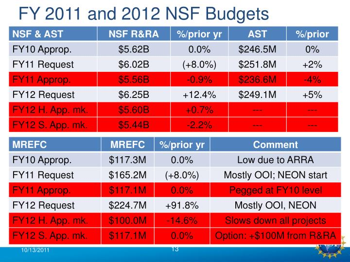 FY 2011 and 2012 NSF Budgets