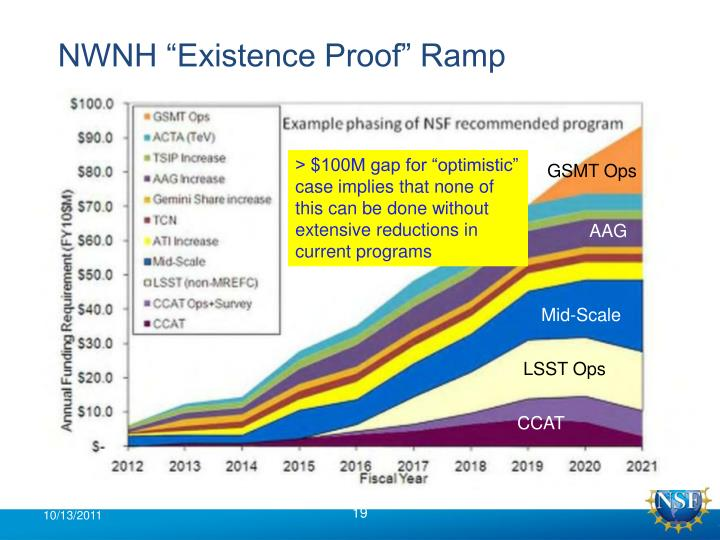 "NWNH ""Existence Proof"" Ramp"
