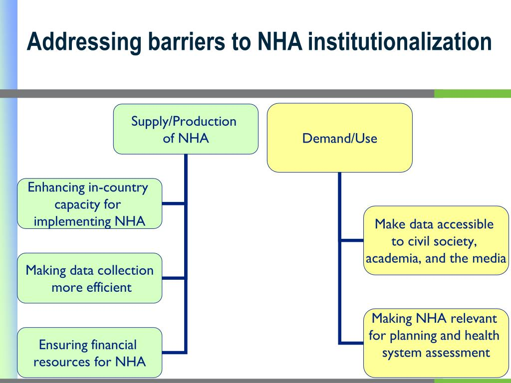 Addressing barriers to NHA institutionalization
