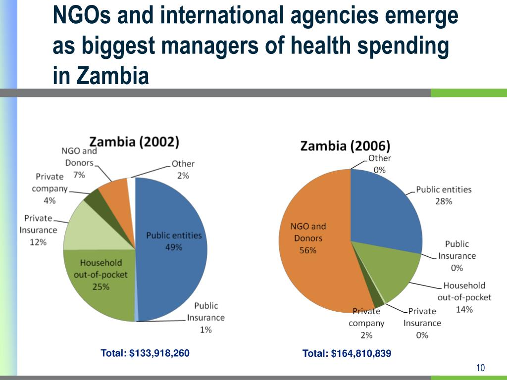NGOs and international agencies emerge as biggest managers of health spending in Zambia