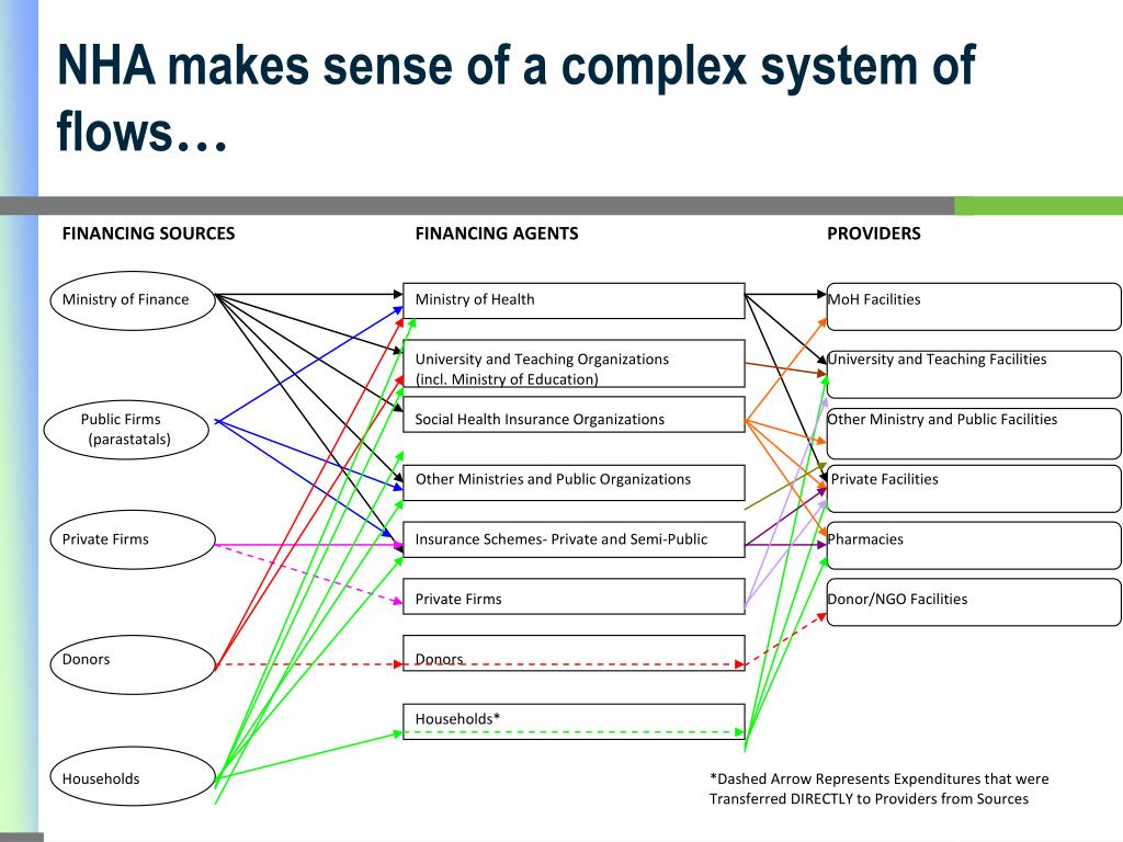 NHA makes sense of a complex system of flows
