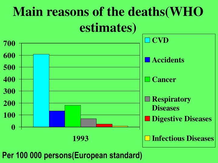 Main reasons of the deaths(WHO estimates)