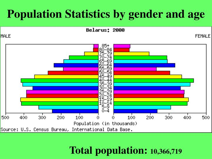 Population Statistics by gender and age