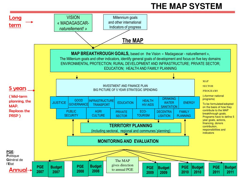 THE MAP SYSTEM