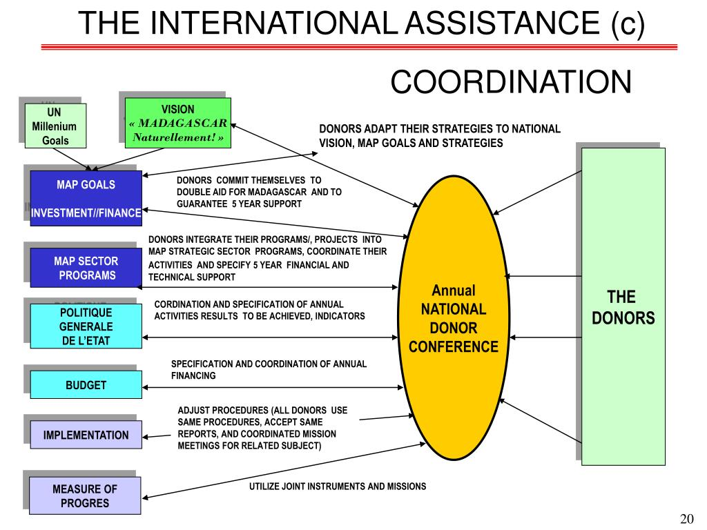 THE INTERNATIONAL ASSISTANCE (c)