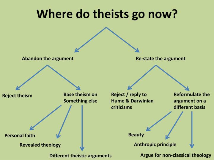 Where do theists go now?