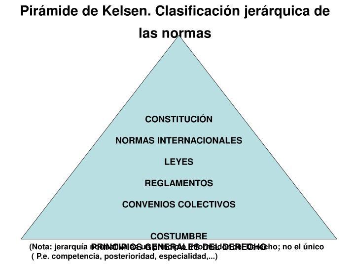 Pirámide de Kelsen. Clasificación jerárquica de las normas