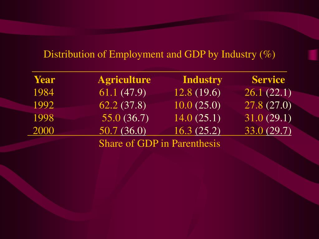 Distribution of Employment and GDP by Industry (%)