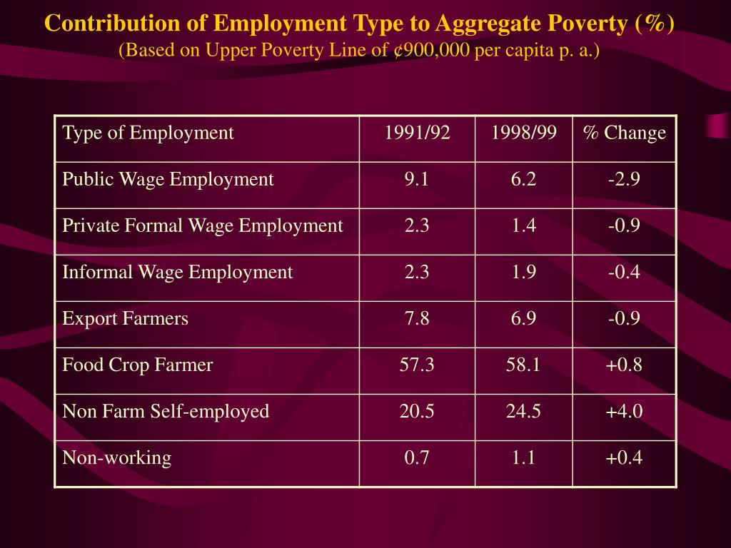 Contribution of Employment Type to Aggregate Poverty (%)