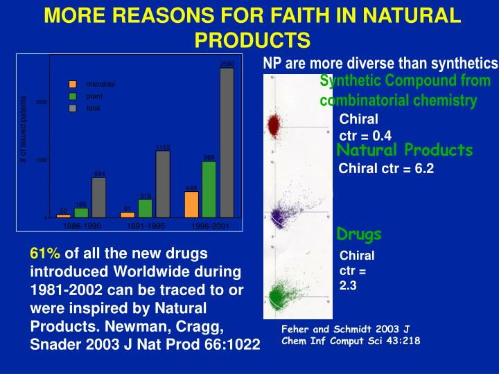 MORE REASONS FOR FAITH IN NATURAL PRODUCTS