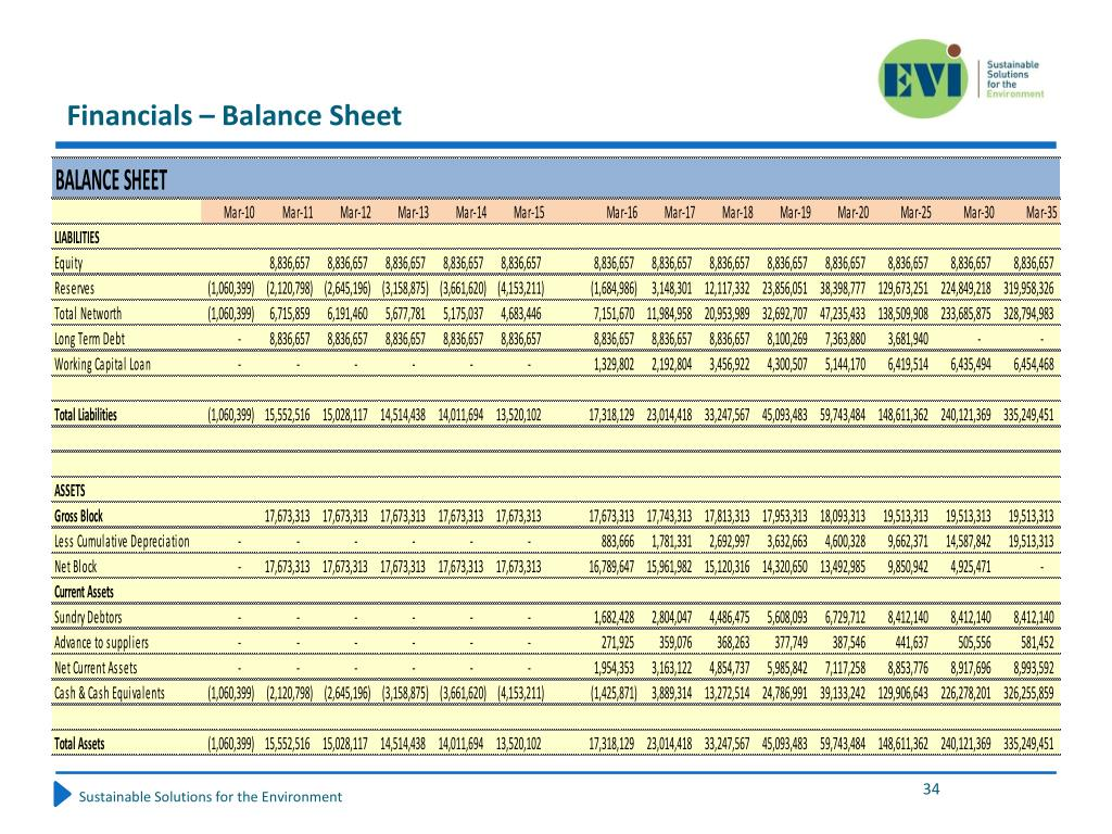 Financials – Balance Sheet