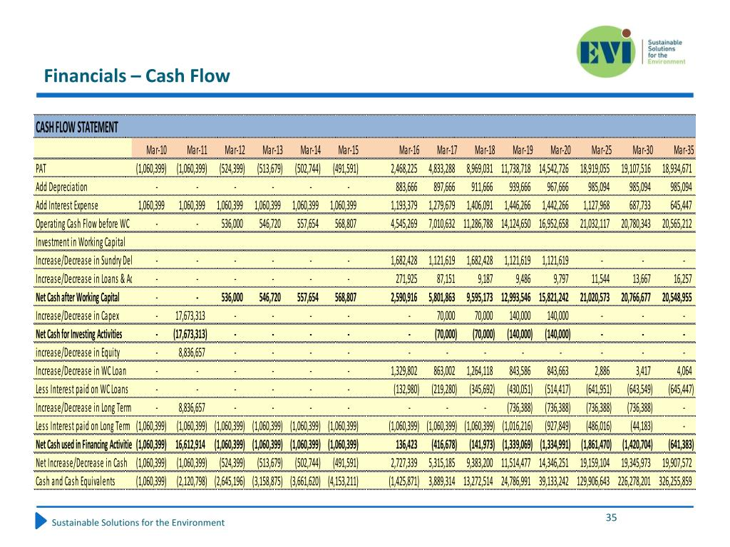 Financials – Cash Flow