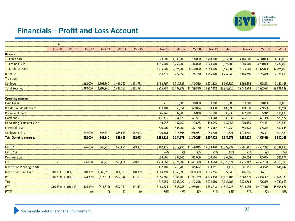Financials – Profit and Loss Account