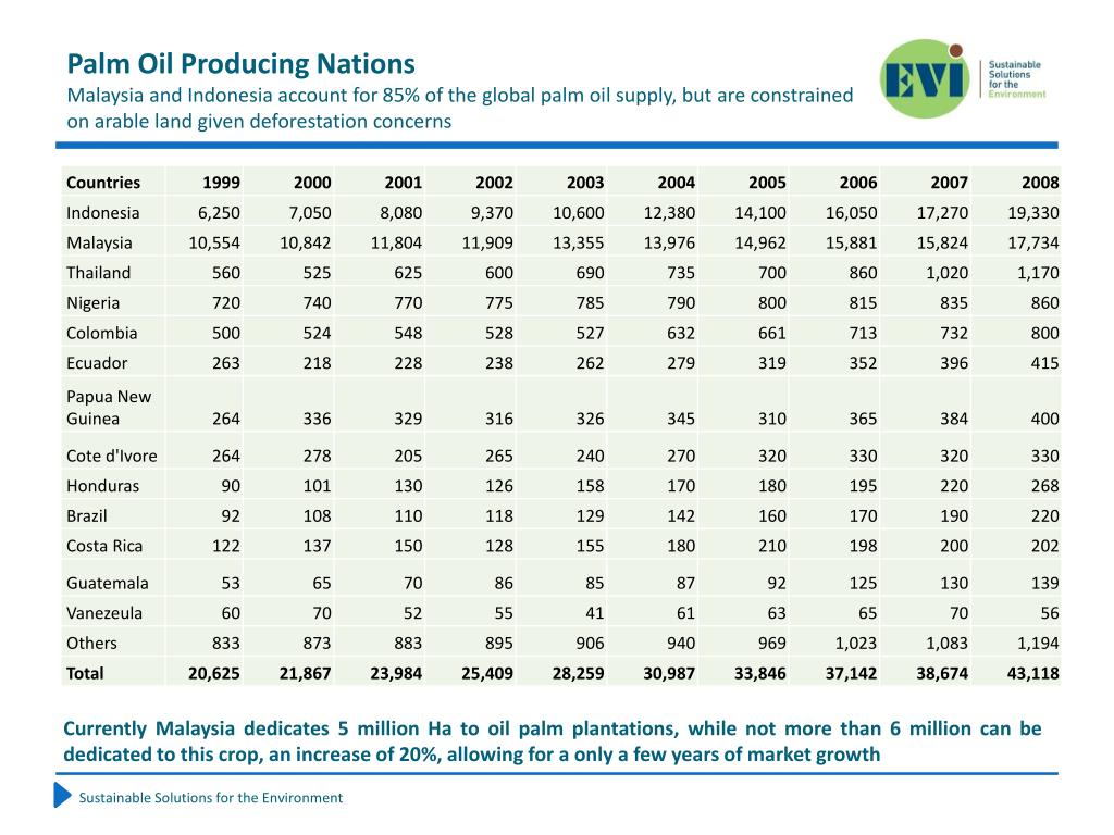 Palm Oil Producing Nations