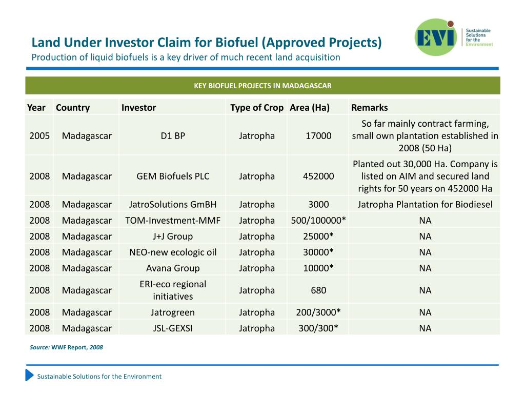 Land Under Investor Claim for Biofuel (Approved Projects)
