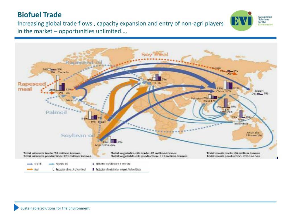 Biofuel Trade