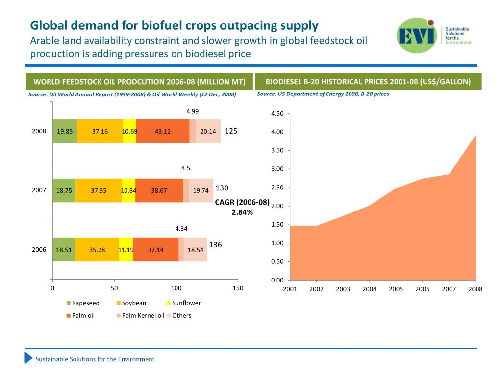 Global demand for biofuel crops outpacing supply