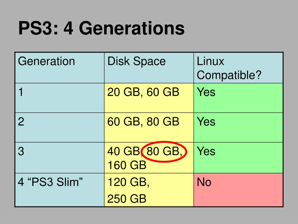 PS3: 4 Generations