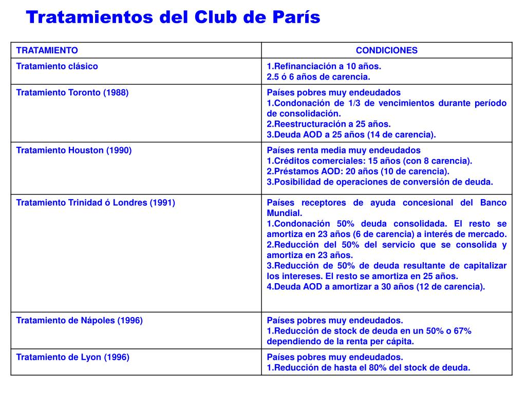 Tratamientos del Club de París