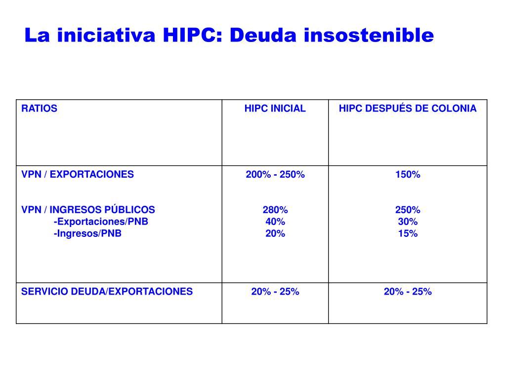 La iniciativa HIPC: Deuda insostenible