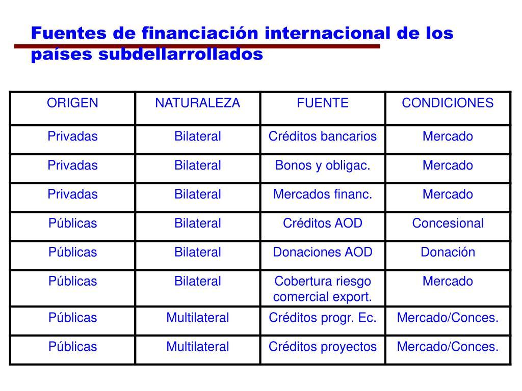 Fuentes de financiación internacional de los países subdellarrollados