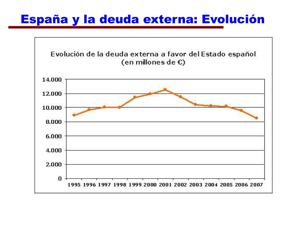 España y la deuda externa: Evolución