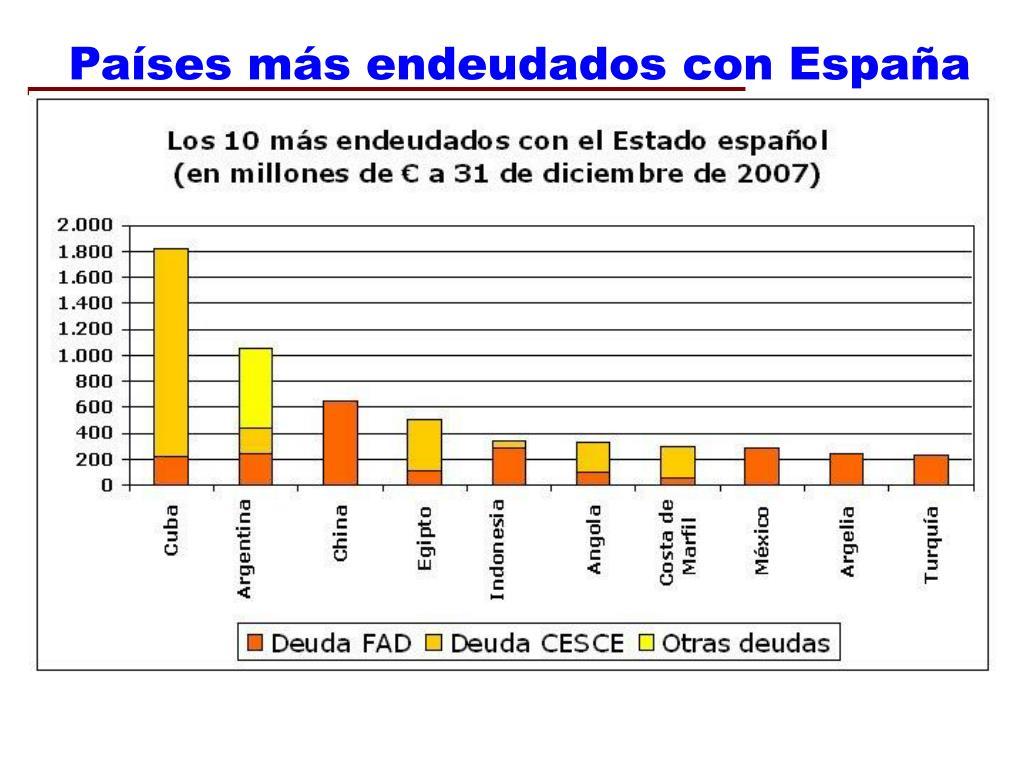 Países más endeudados con España