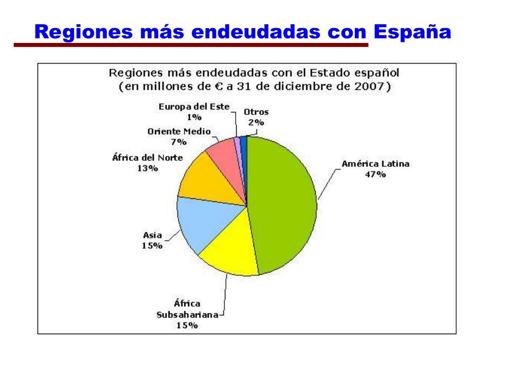 Regiones más endeudadas con España
