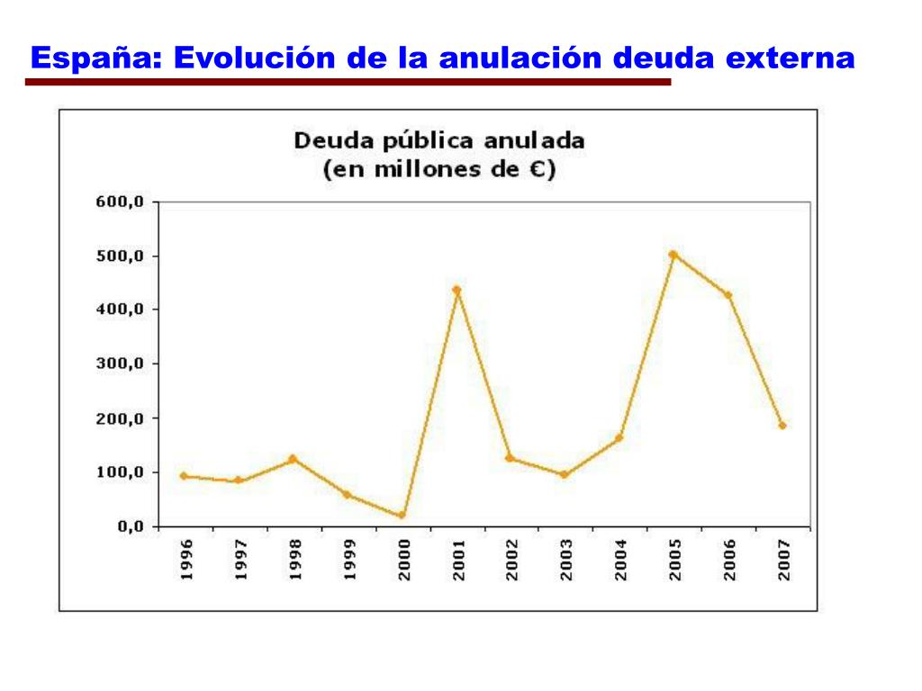 España: Evolución de la anulación deuda externa
