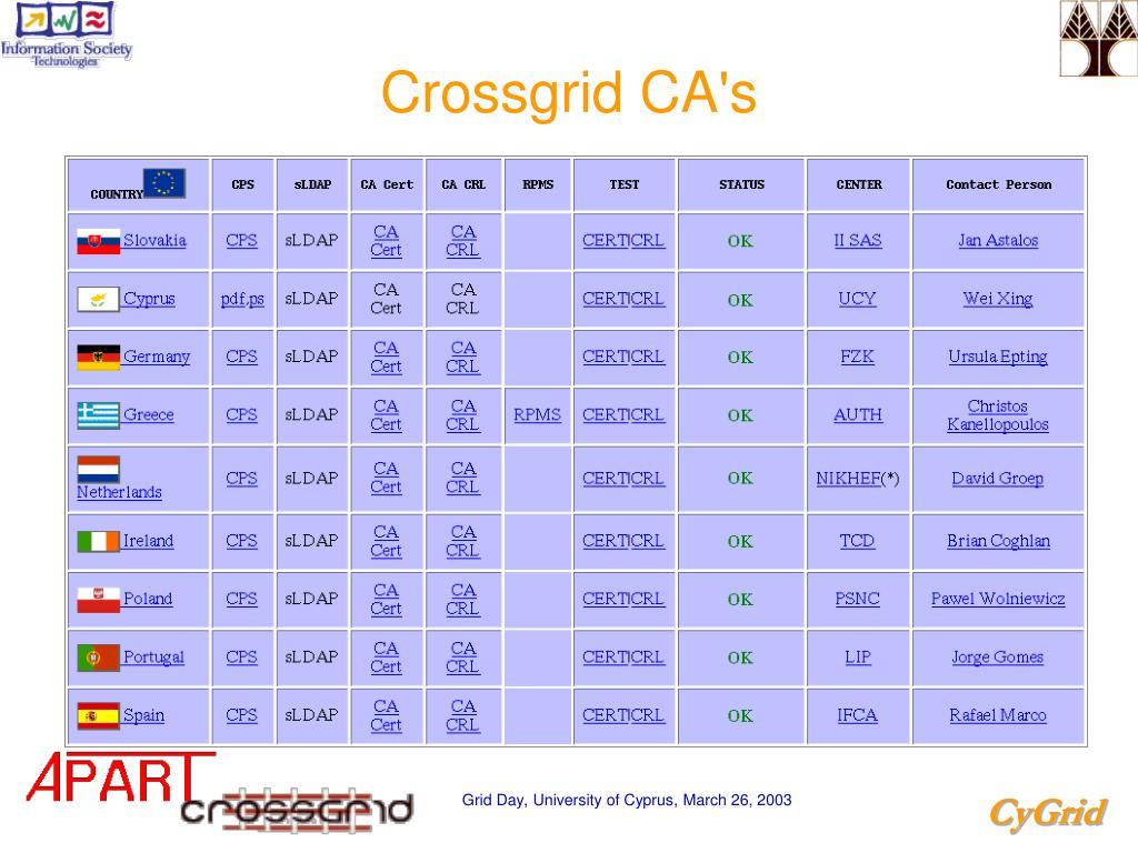 Crossgrid CA's