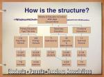 how is the structure