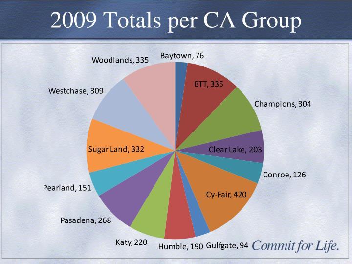 2009 Totals per CA Group