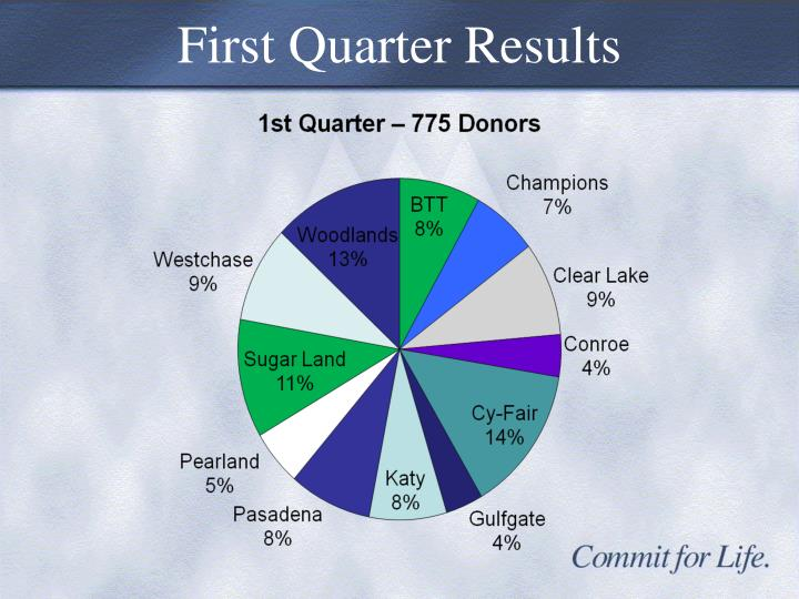 First Quarter Results