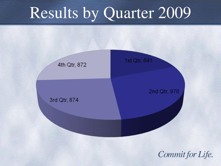Results by Quarter 2009
