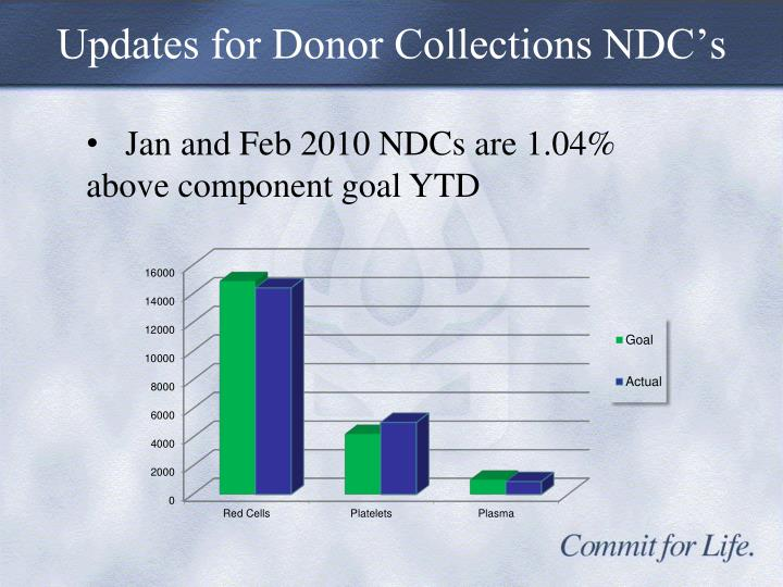 Updates for Donor Collections NDC's