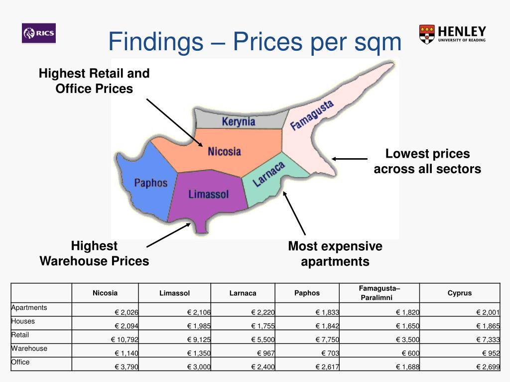 Findings – Prices per sqm