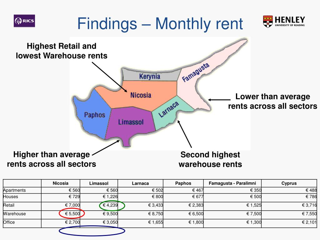 Findings – Monthly rent