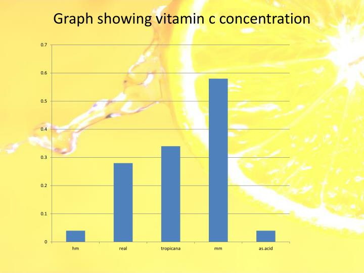 Graph showing vitamin c concentration