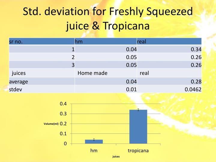 Std. deviation for Freshly Squeezed juice & Tropicana